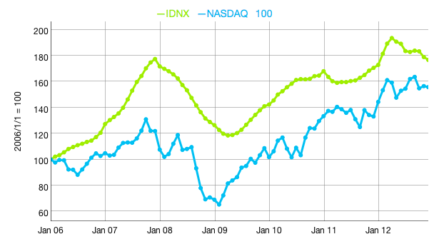Domain names have similarities with stocks