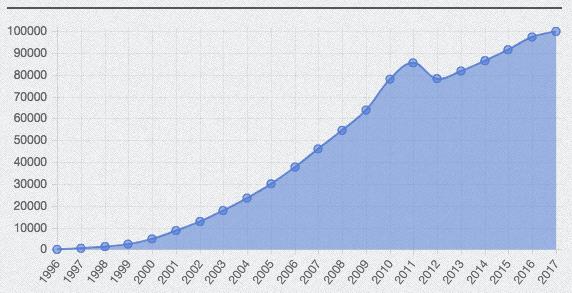 Statistics for .HR Croatian ccTLD