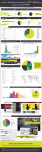 Infographic: Mind Blowing Domain Data for the Top 1,000 Websites