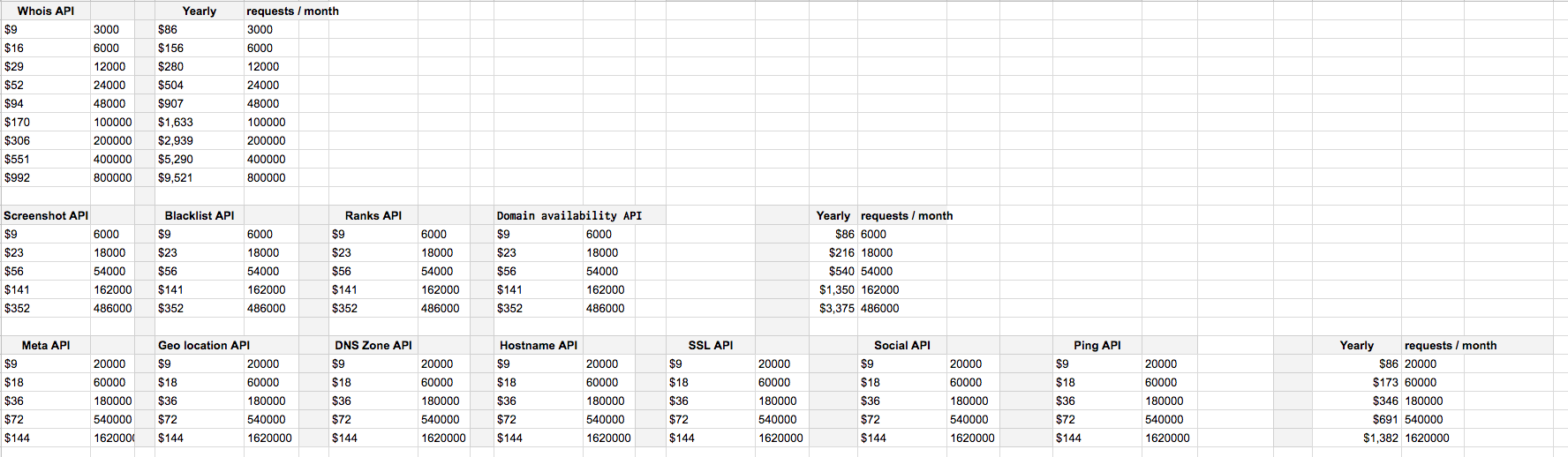 Unofficial WhoAPI pricing 2017