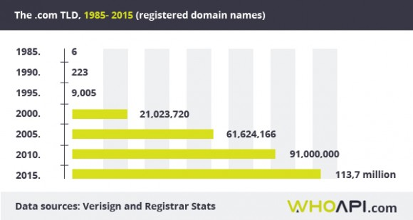 .com domain stats for past 30 years