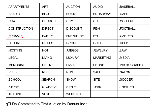 gTLDs Committed to First Auction by Donuts Inc