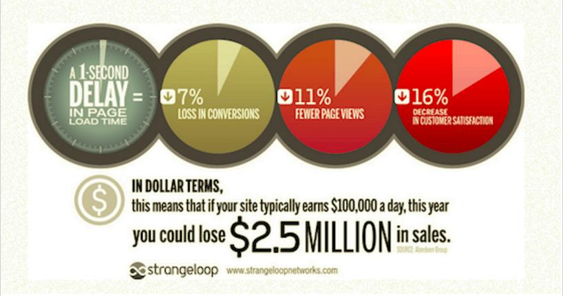 website loadtime infographic