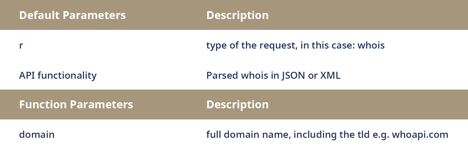 Whois API with JSON or XML