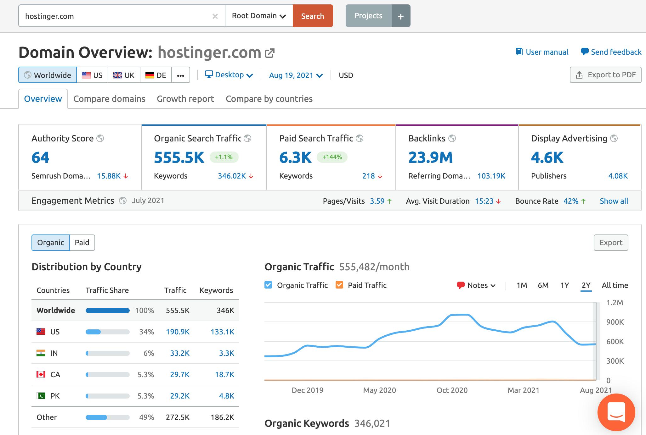 SEMrush report for a web hosting company - Hostinger.com